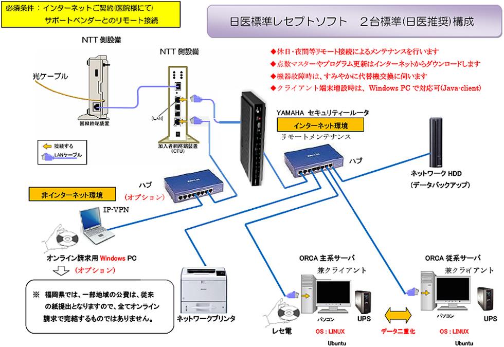 日医標準レセプトソフト2台標準構成